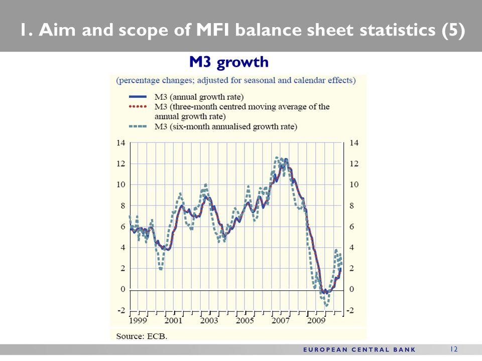 1. Aim and scope of MFI balance sheet statistics (5)