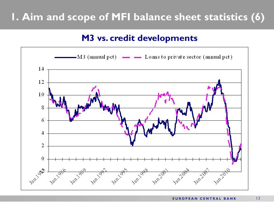 1. Aim and scope of MFI balance sheet statistics (6)