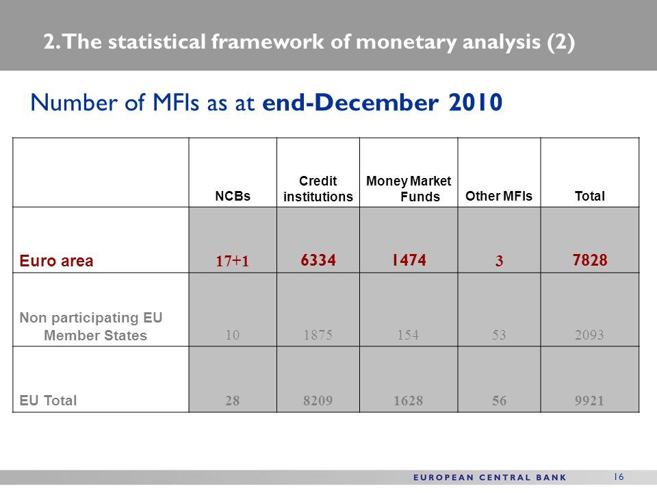 Number of MFIs as at end-December 2010