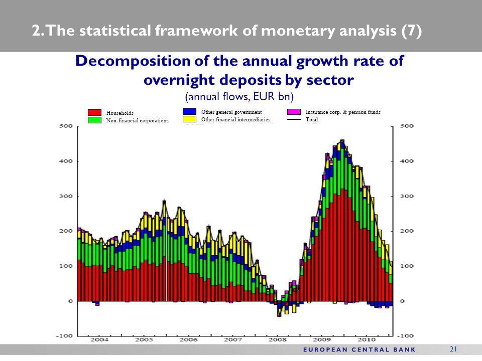 2. The statistical framework of monetary analysis (7)