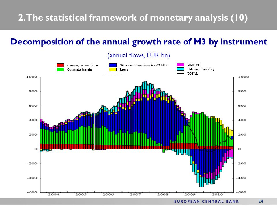 Decomposition of the annual growth rate of M3 by instrument