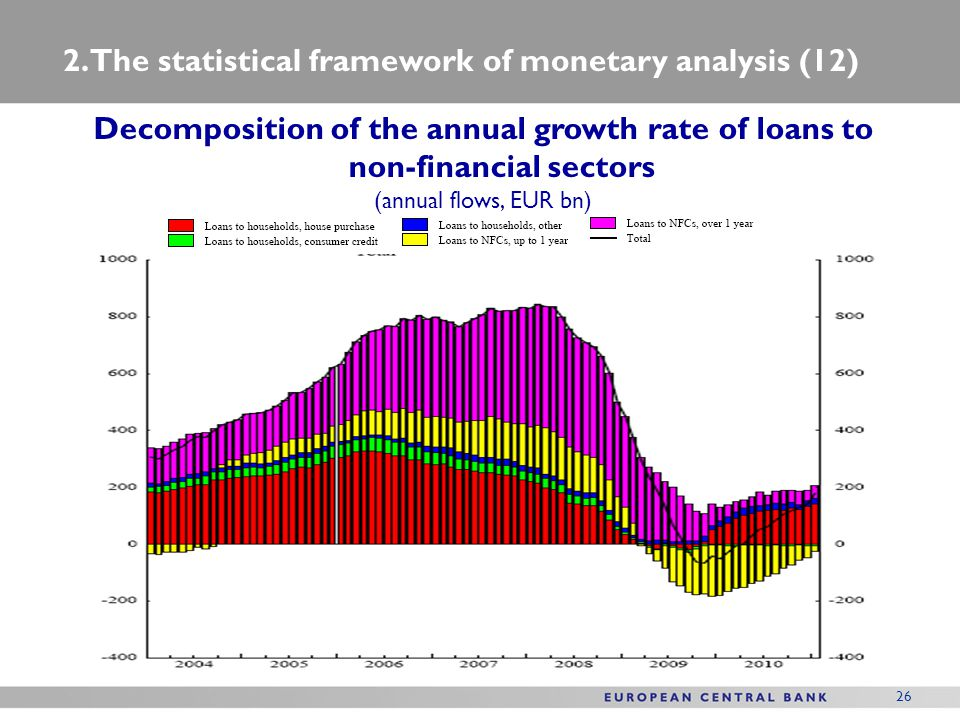 2. The statistical framework of monetary analysis (12)