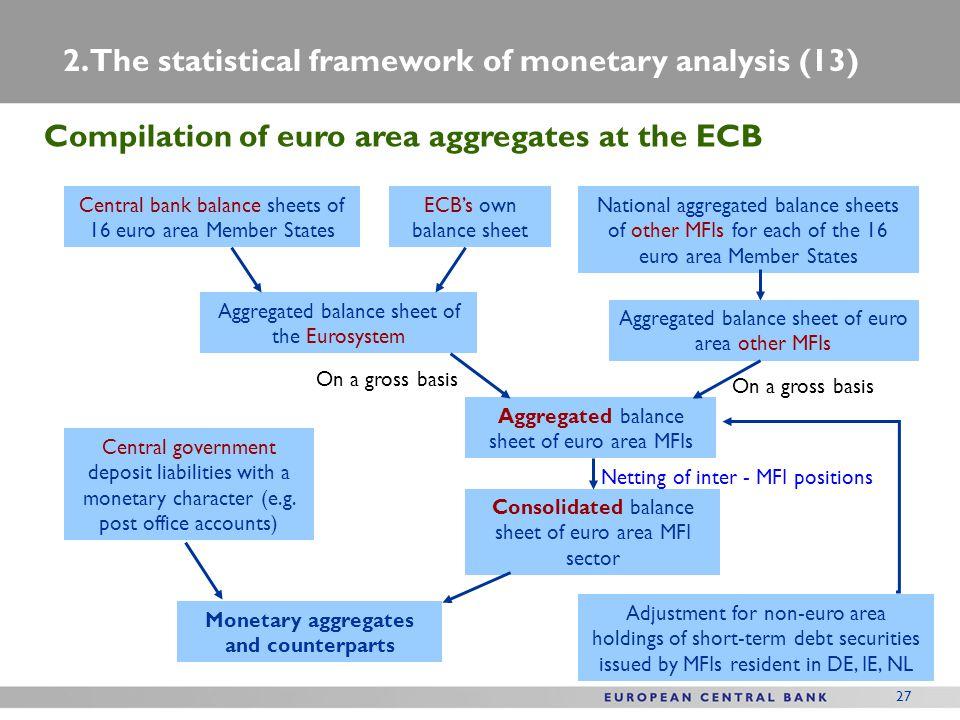 Monetary aggregates and counterparts