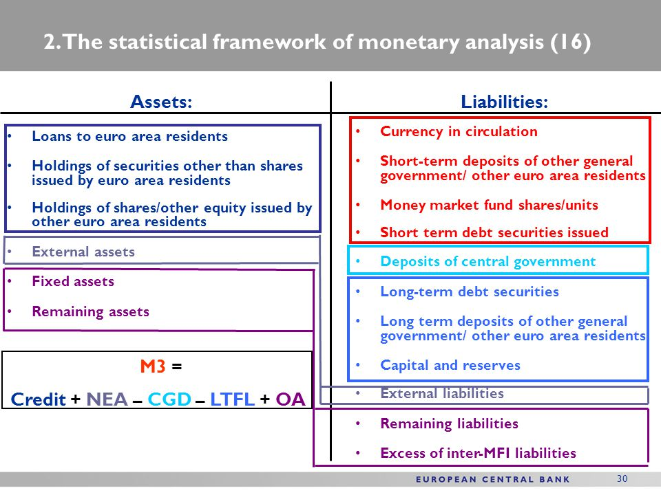 2. The statistical framework of monetary analysis (16)
