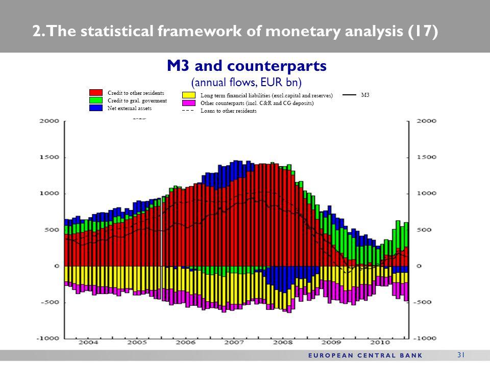 2. The statistical framework of monetary analysis (17)