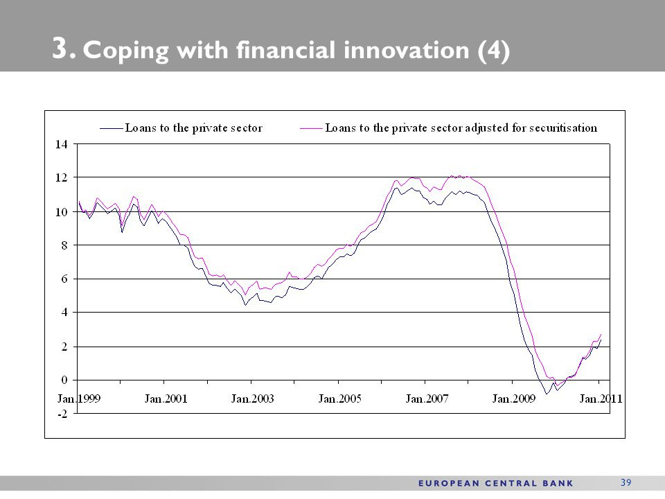 3. Coping with financial innovation (4)