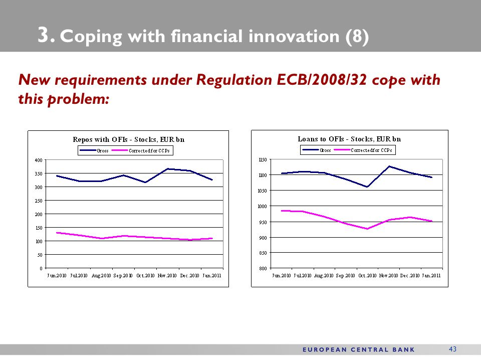 3. Coping with financial innovation (8)