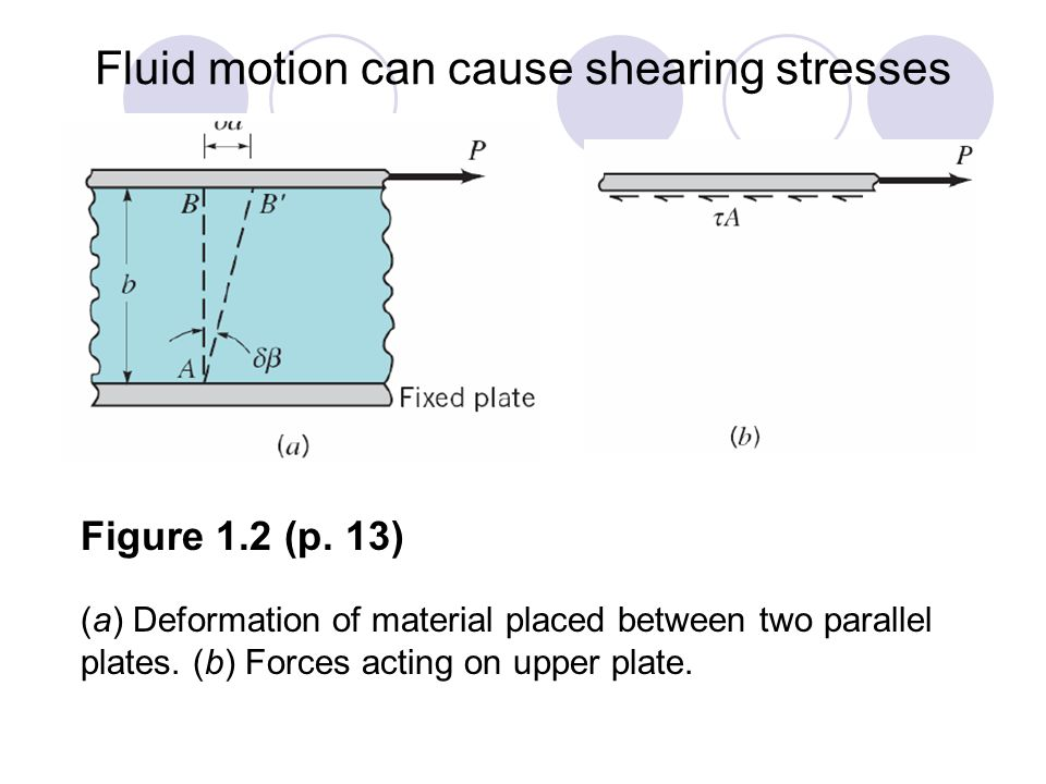 Fluid motion can cause shearing stresses