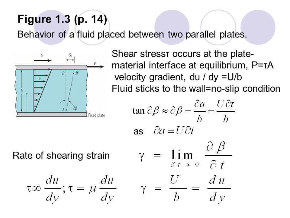 Figure 1.3 (p. 14) Behavior of a fluid placed between two parallel plates. Shear stressτ occurs at the plate-material interface at equilibrium, P=τA.