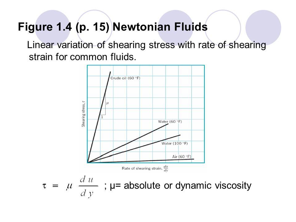 Figure 1.4 (p. 15) Newtonian Fluids