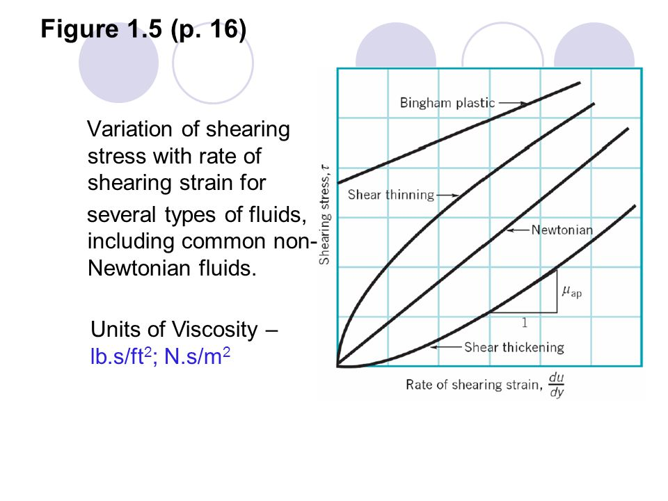Figure 1.5 (p. 16) Variation of shearing stress with rate of shearing strain for. several types of fluids, including common non-Newtonian fluids.
