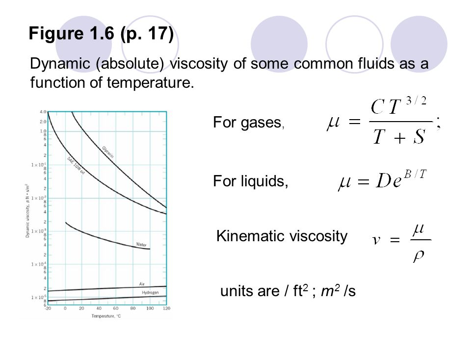 Figure 1.6 (p. 17) Dynamic (absolute) viscosity of some common fluids as a function of temperature.