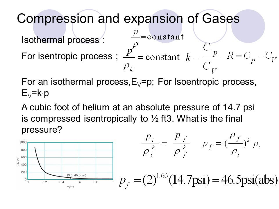 Compression and expansion of Gases