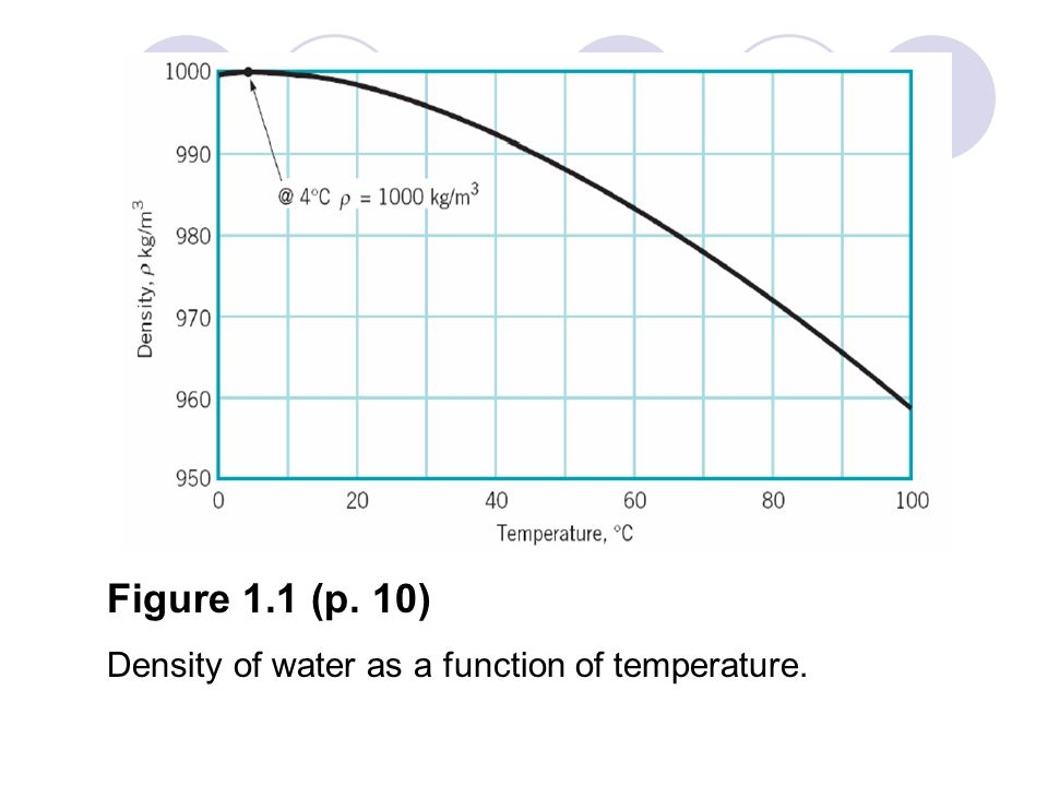 Figure 1.1 (p. 10) Density of water as a function of temperature.