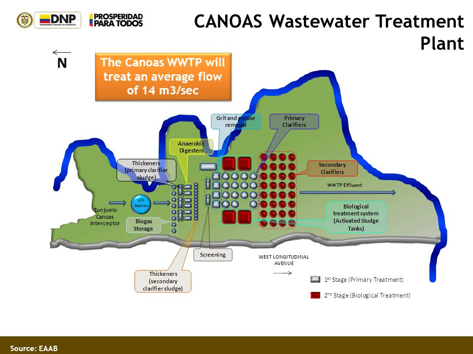 The Canoas WWTP will treat an average flow of 14 m3/sec