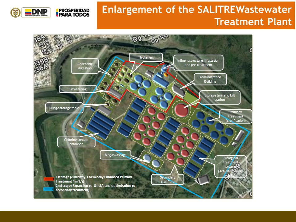 Enlargement of the SALITREWastewater Treatment Plant