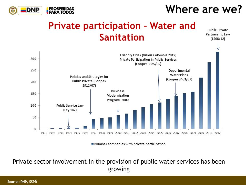 Where are we Private participation – Water and Sanitation