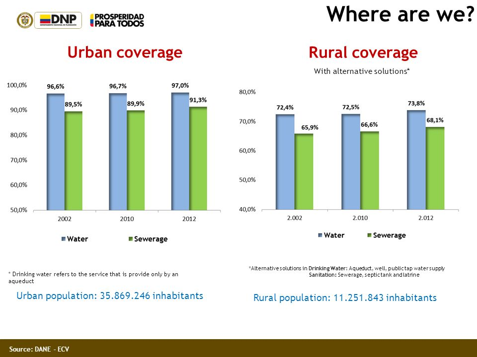 Where are we Urban coverage Rural coverage