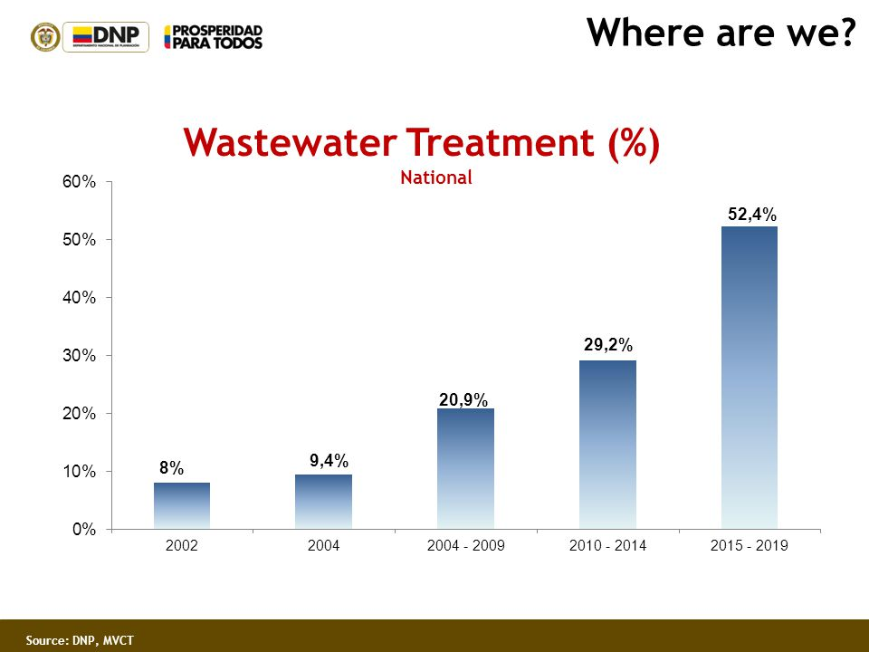 Wastewater Treatment (%)