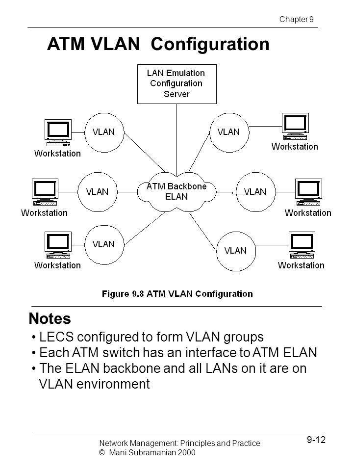 ATM VLAN Configuration