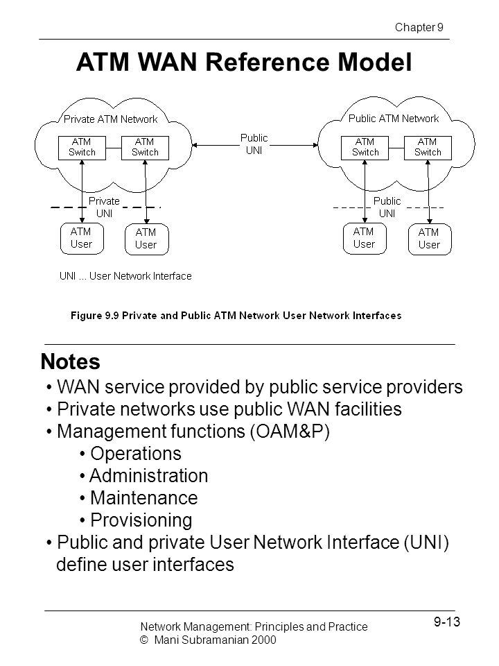 ATM WAN Reference Model
