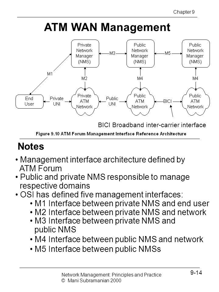 ATM WAN Management Notes