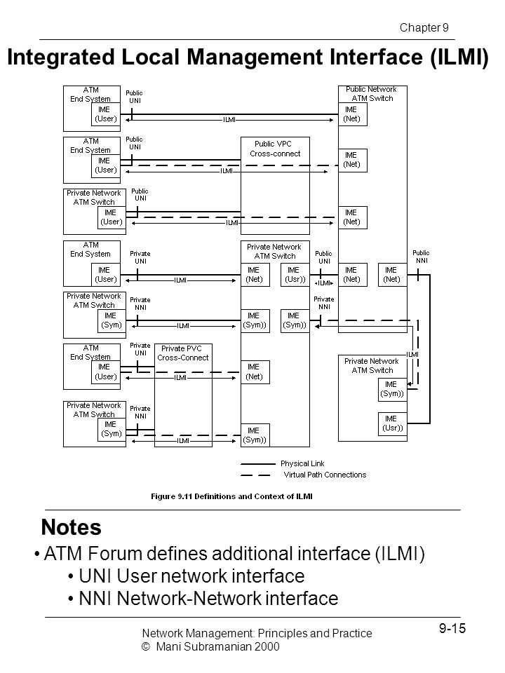 Integrated Local Management Interface (ILMI)