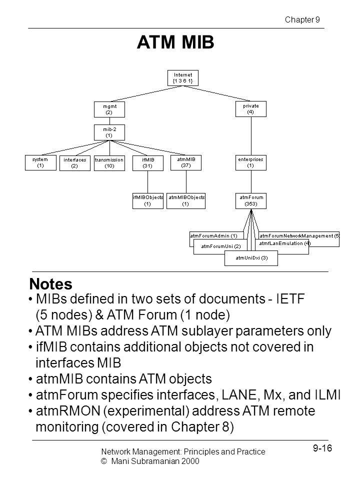 Chapter 9 ATM MIB. Notes. MIBs defined in two sets of documents - IETF (5 nodes) & ATM Forum (1 node)