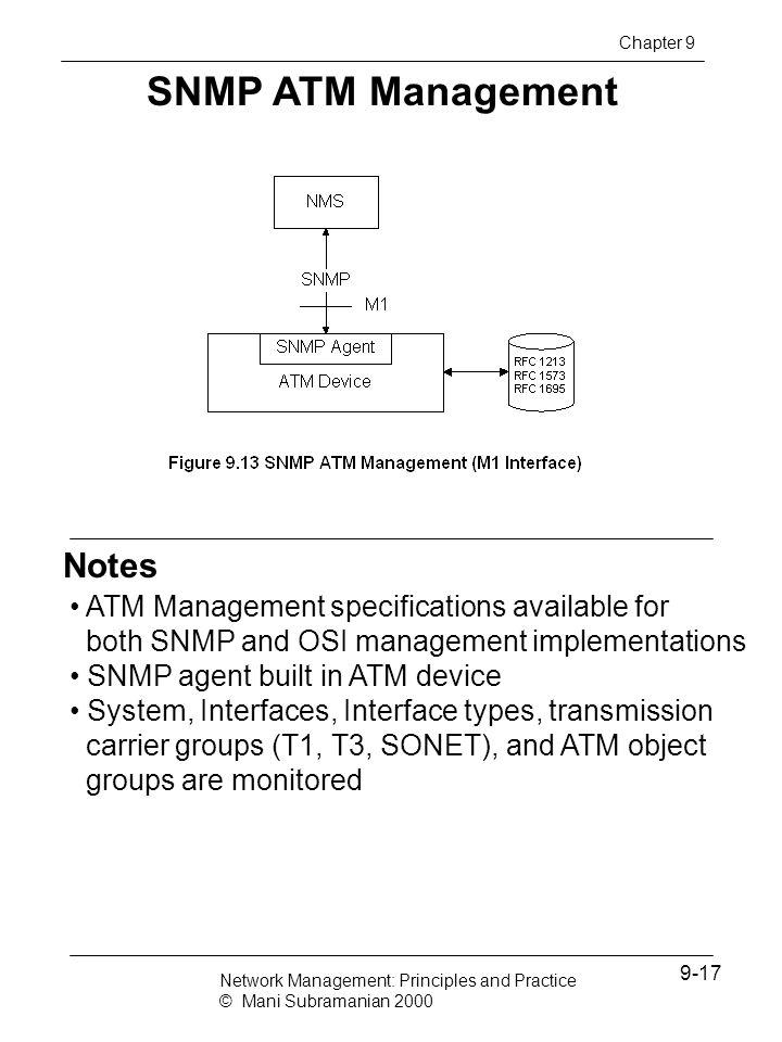 SNMP ATM Management Notes
