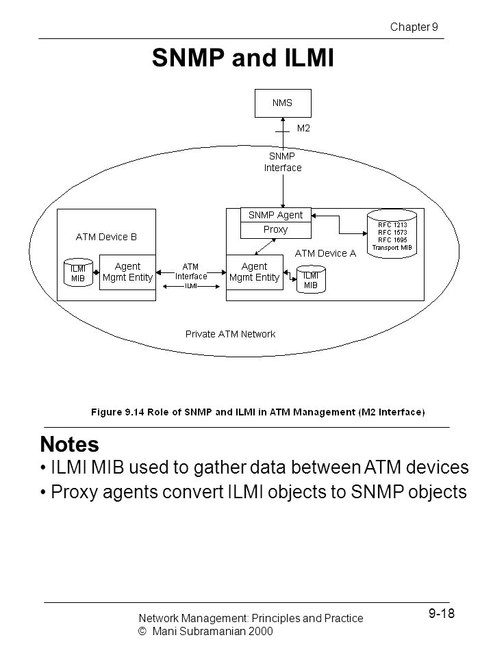 SNMP and ILMI Notes ILMI MIB used to gather data between ATM devices