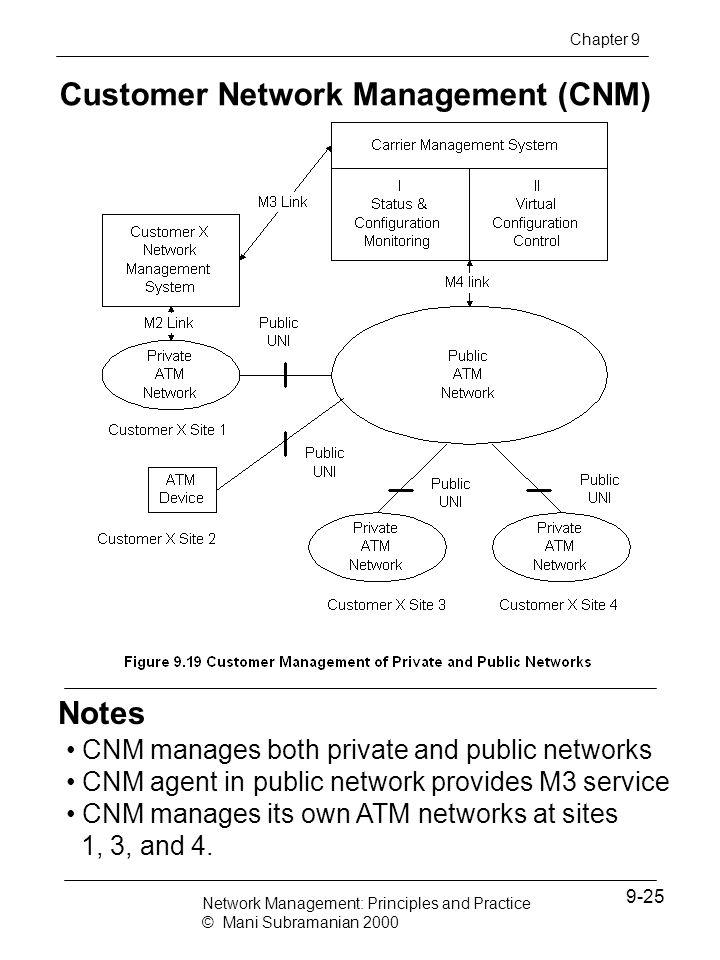 Customer Network Management (CNM)