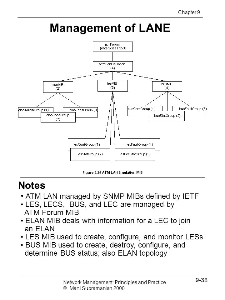 Management of LANE Notes ATM LAN managed by SNMP MIBs defined by IETF
