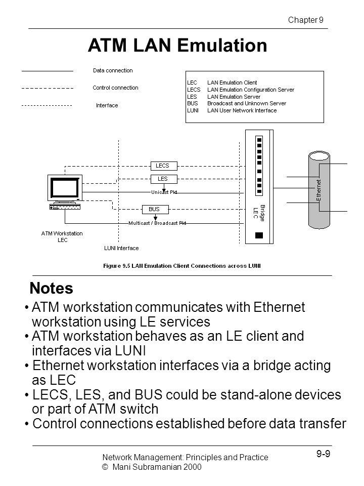 ATM LAN Emulation Notes