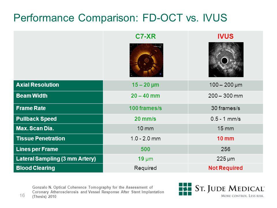 Performance Comparison: FD-OCT vs. IVUS