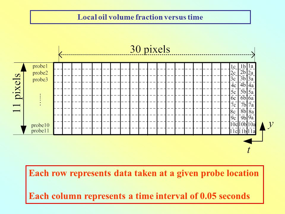 Local oil volume fraction versus time