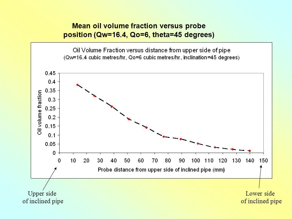 Mean oil volume fraction versus probe position (Qw=16