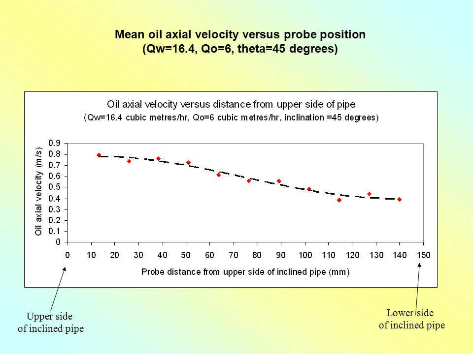 Mean oil axial velocity versus probe position (Qw=16