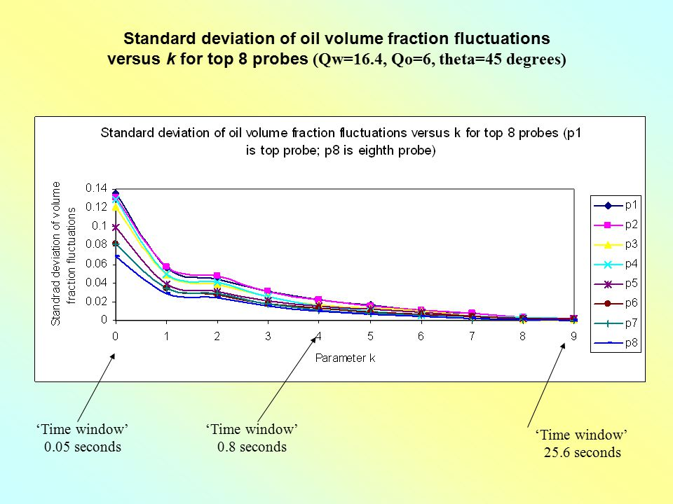 Standard deviation of oil volume fraction fluctuations versus k for top 8 probes (Qw=16.4, Qo=6, theta=45 degrees)