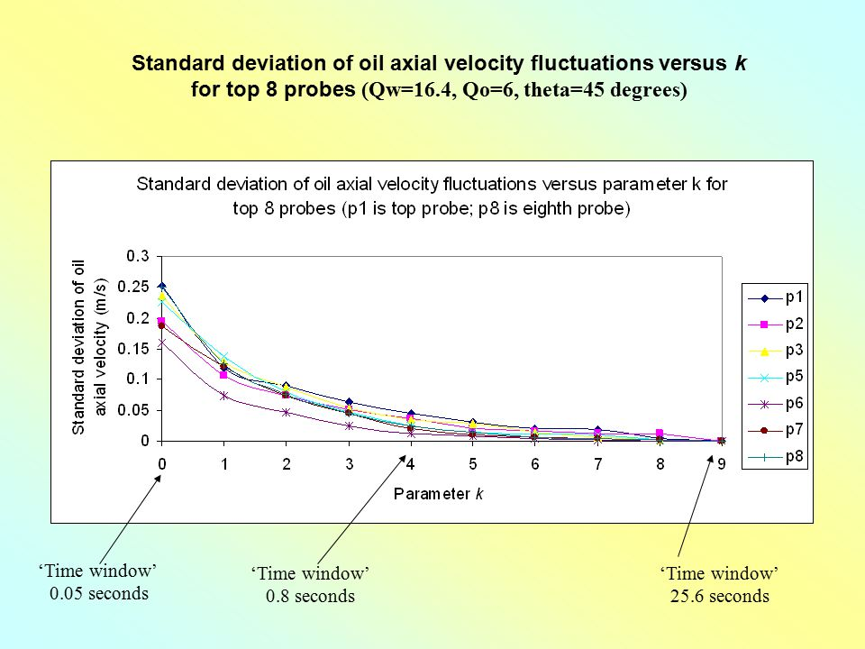 Standard deviation of oil axial velocity fluctuations versus k for top 8 probes (Qw=16.4, Qo=6, theta=45 degrees)