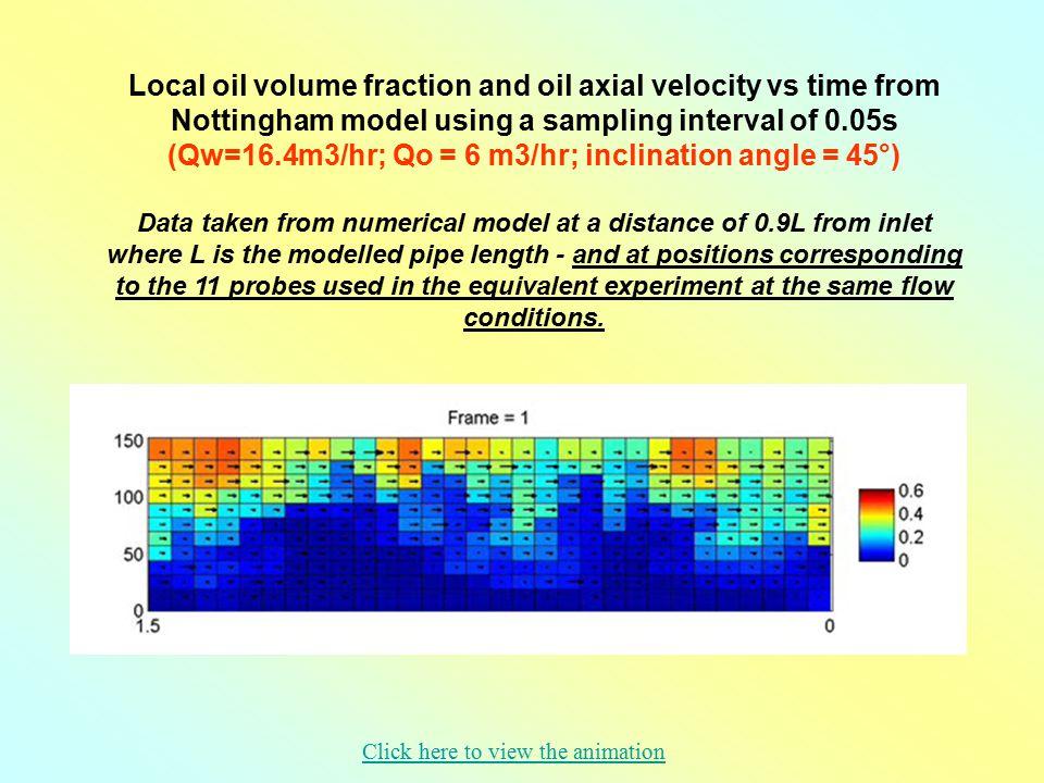 (Qw=16.4m3/hr; Qo = 6 m3/hr; inclination angle = 45°)