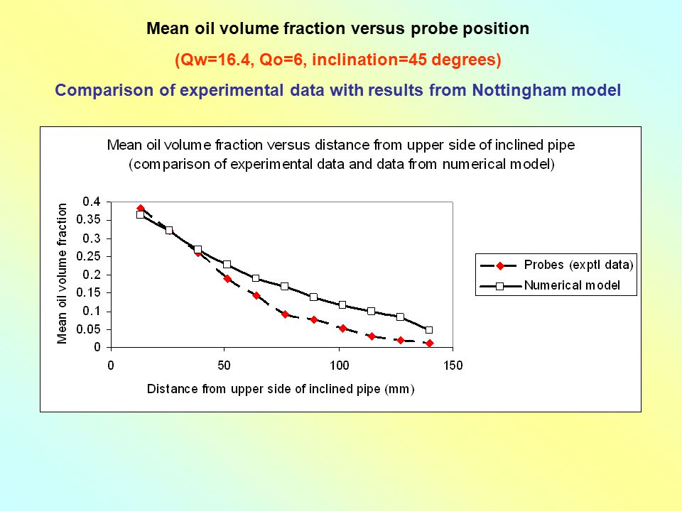 Mean oil volume fraction versus probe position
