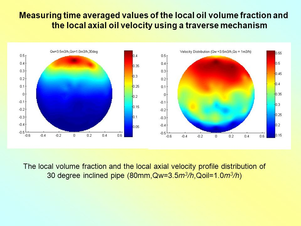 Measuring time averaged values of the local oil volume fraction and the local axial oil velocity using a traverse mechanism