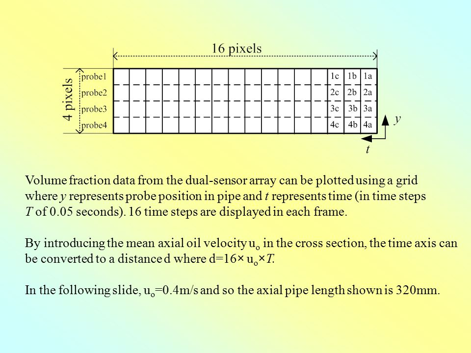 Volume fraction data from the dual-sensor array can be plotted using a grid