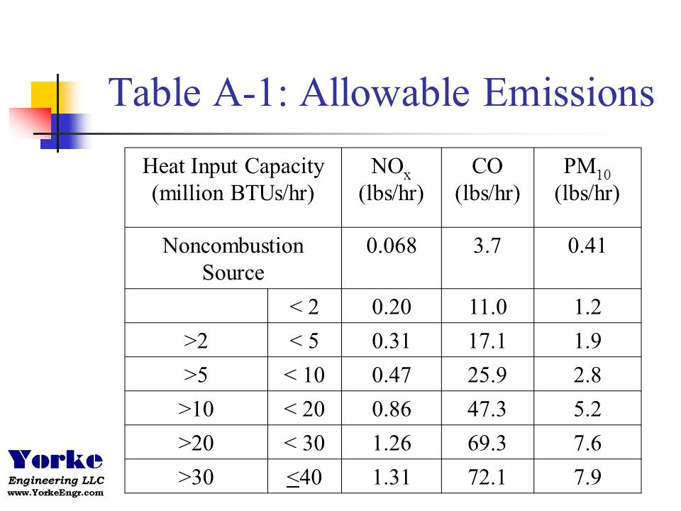 Table A-1: Allowable Emissions