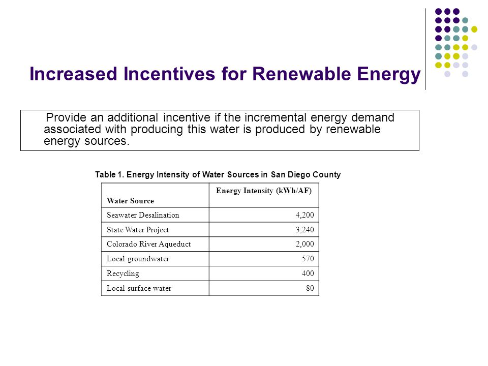 Increased Incentives for Renewable Energy