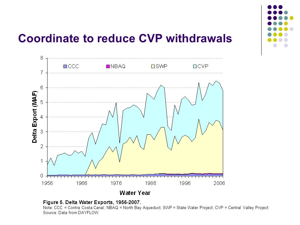 Coordinate to reduce CVP withdrawals