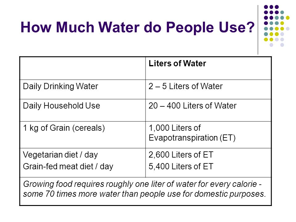 How Much Water do People Use