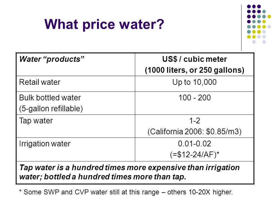 What price water Water products US$ / cubic meter