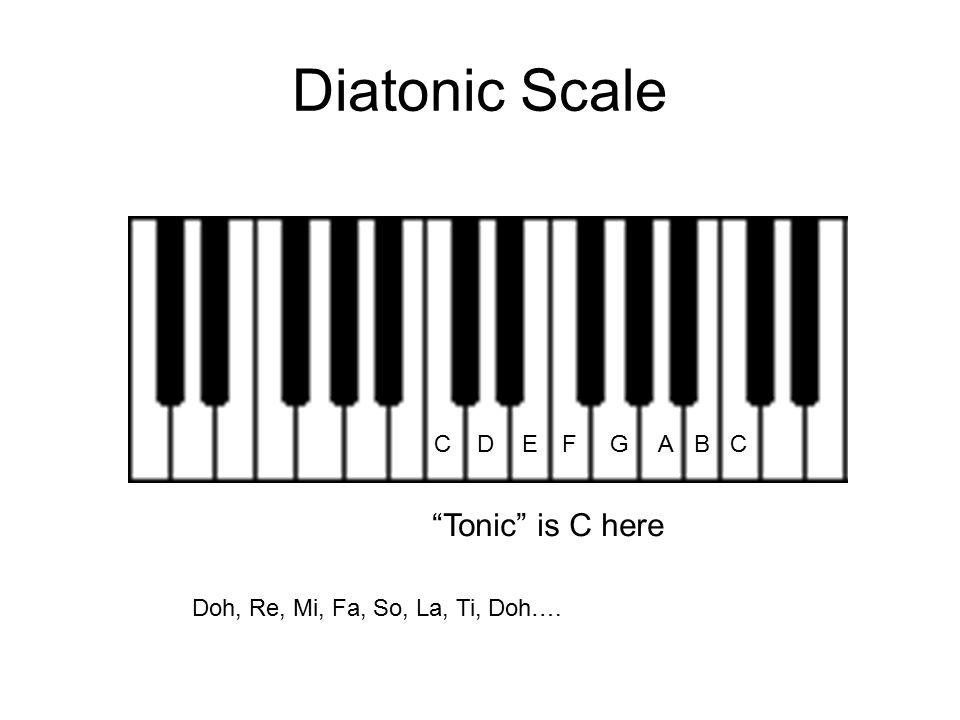 Diatonic Scale Tonic is C here C D E F G A B C