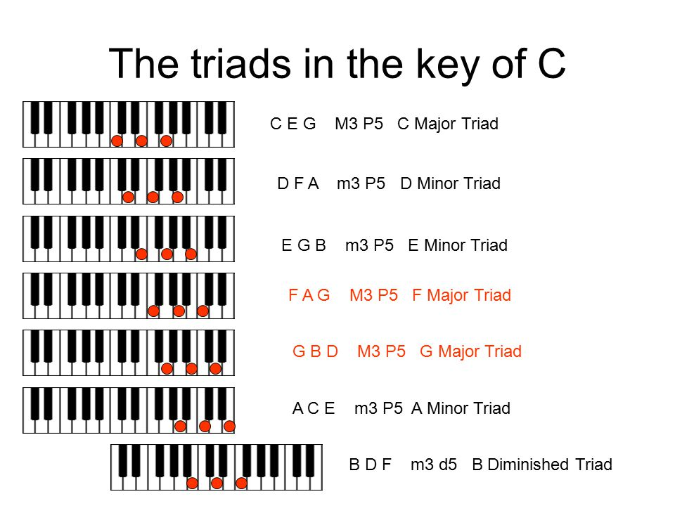 The triads in the key of C